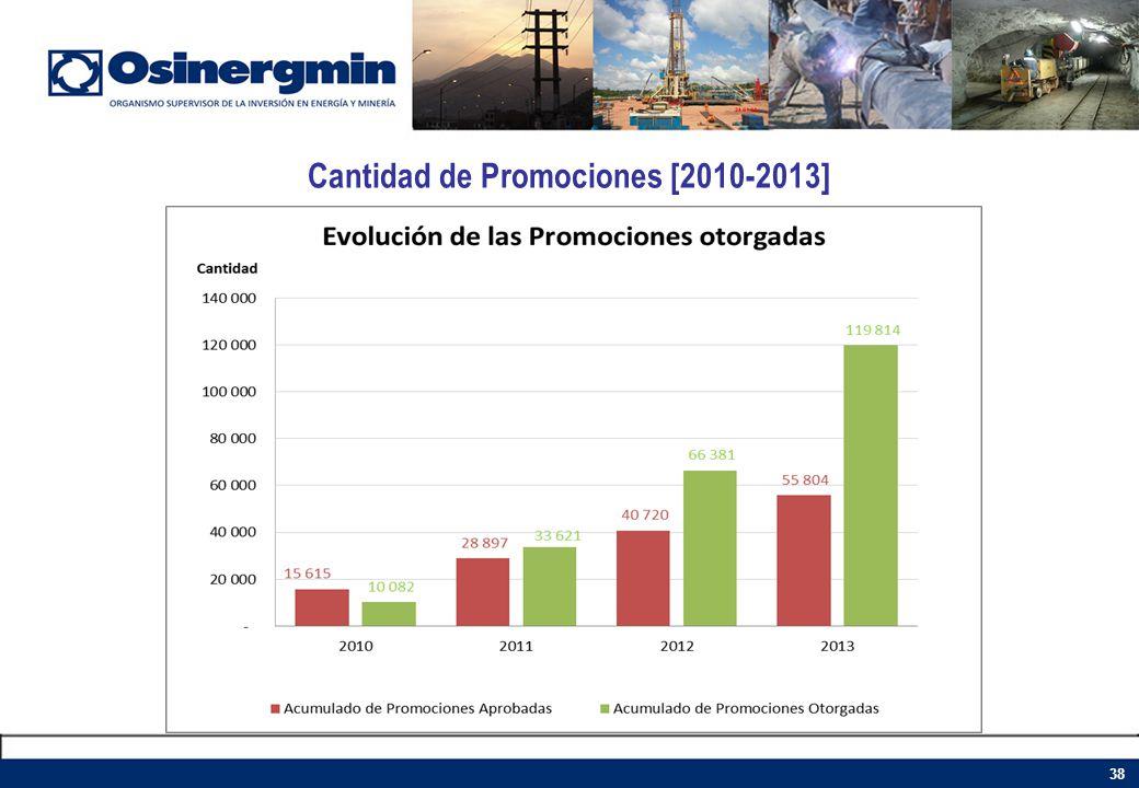 Cantidad de Promociones [2010-2013]
